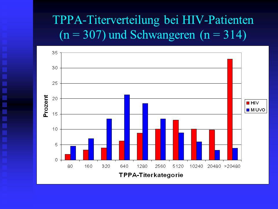 TPPA-Titerverteilung bei HIV-Patienten (n = 307) und Schwangeren (n = 314)