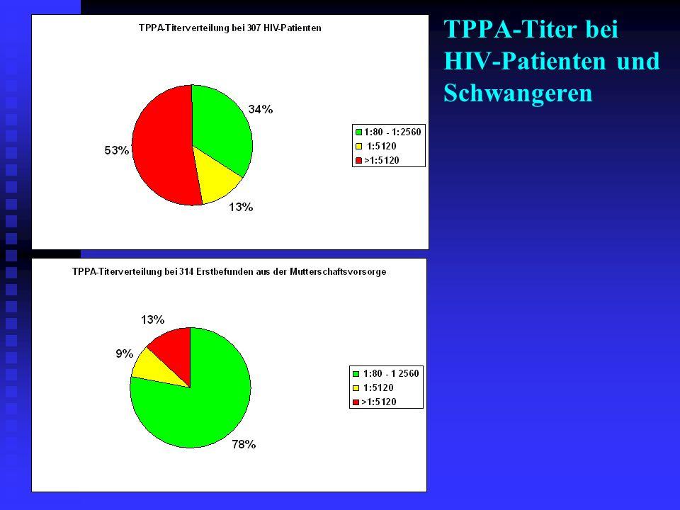 TPPA-Titer bei HIV-Patienten und Schwangeren