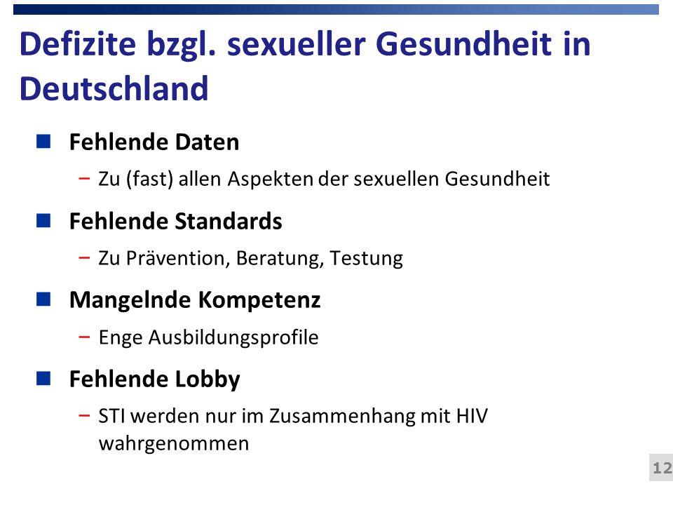 Defizite bzgl. sexueller Gesundheit in Deutschland