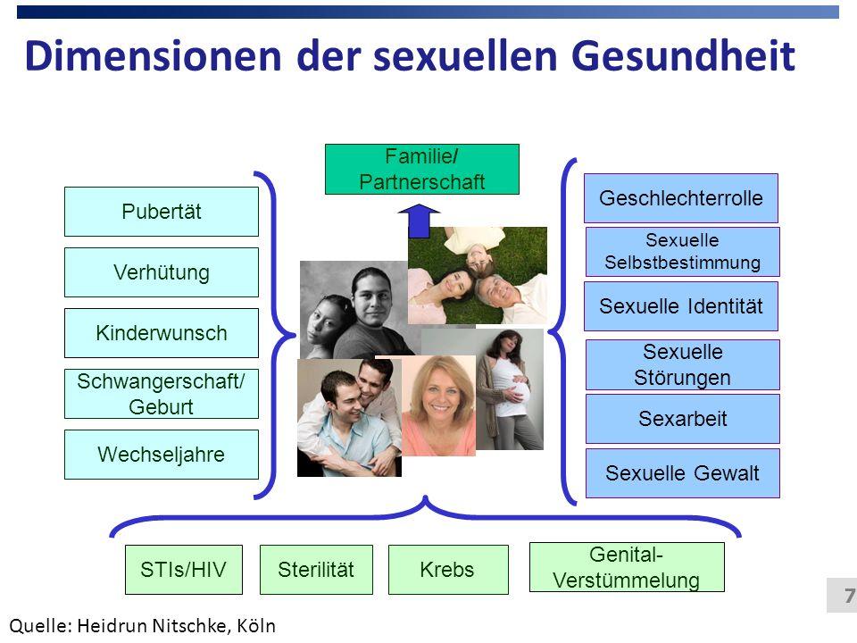 Dimensionen der sexuellen Gesundheit