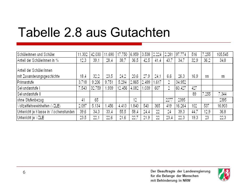 Tabelle 2.8 aus Gutachten