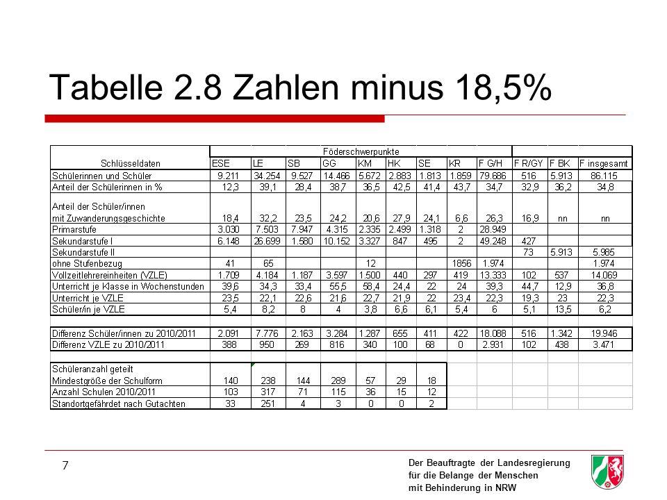 Tabelle 2.8 Zahlen minus 18,5%