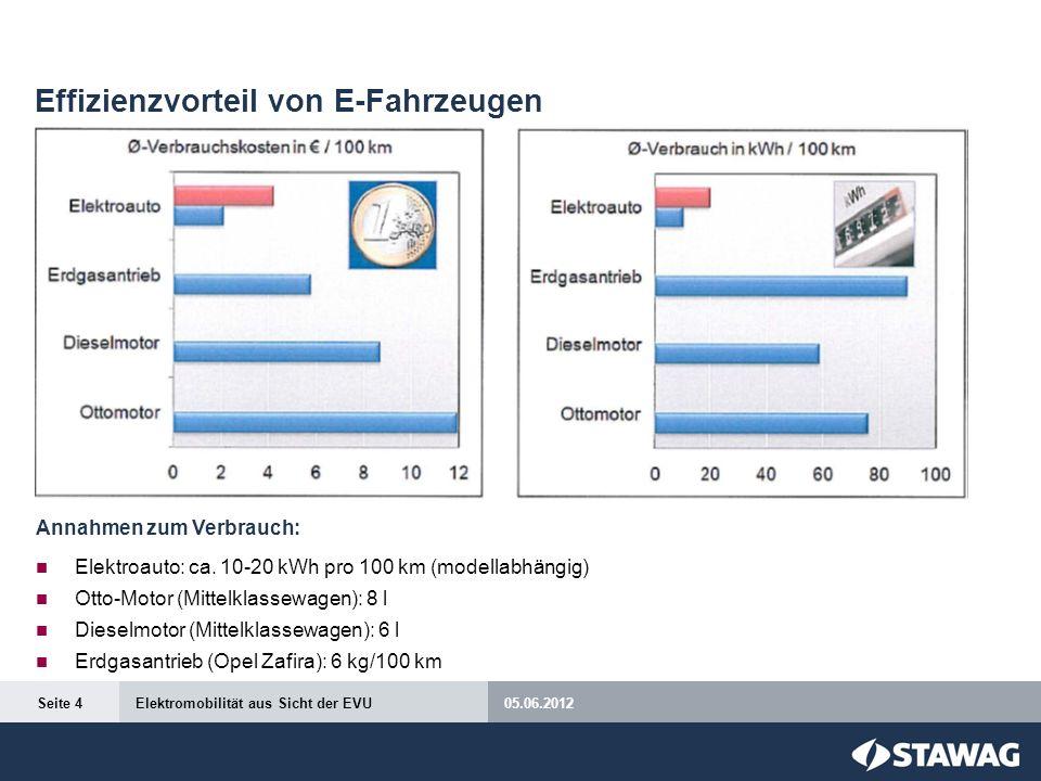 Effizienzvorteil von E-Fahrzeugen