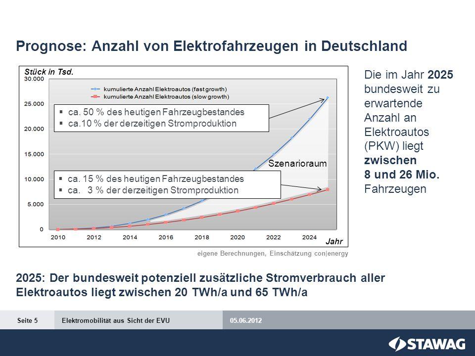 Prognose: Anzahl von Elektrofahrzeugen in Deutschland