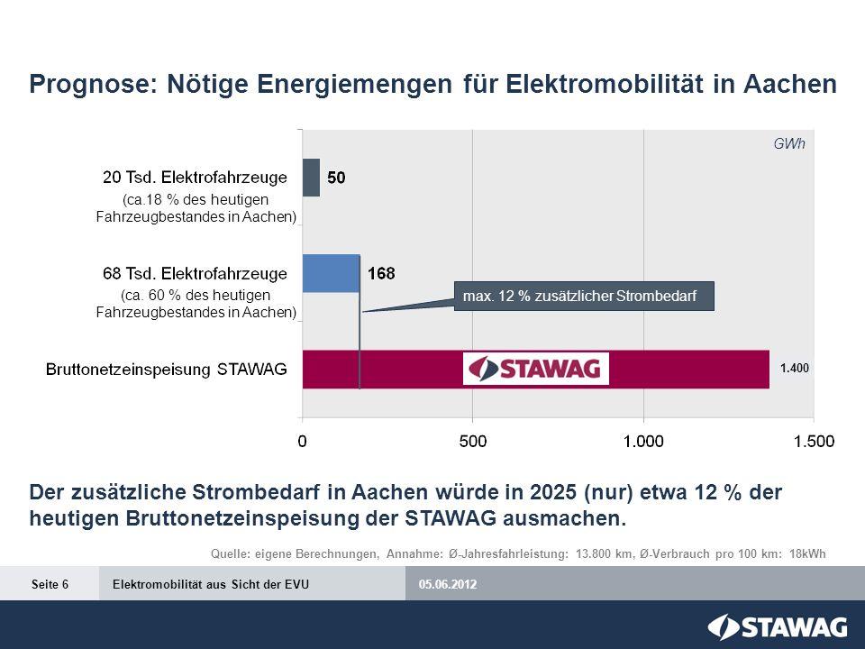 Prognose: Nötige Energiemengen für Elektromobilität in Aachen