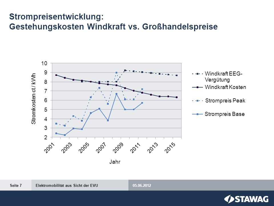 Strompreisentwicklung: Gestehungskosten Windkraft vs. Großhandelspreise