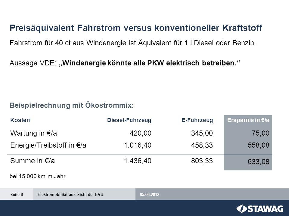 Preisäquivalent Fahrstrom versus konventioneller Kraftstoff