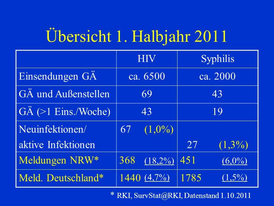 Übersicht 1. Halbjahr 2011 HIV Syphilis Einsendungen GÄ ca. 6500