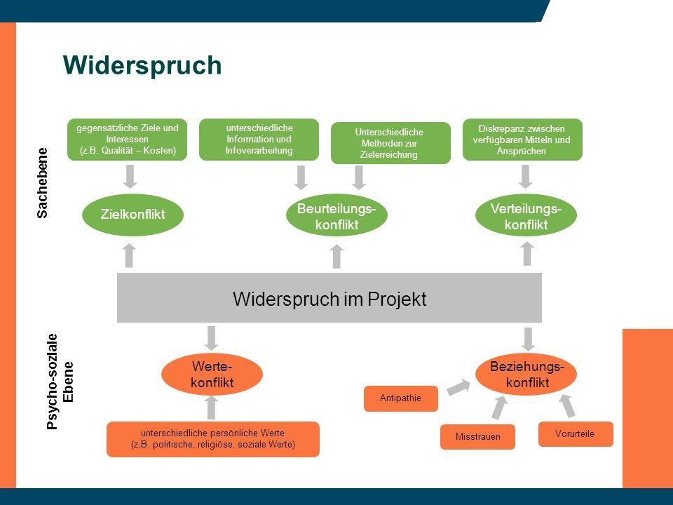 Widerspruch Widerspruch im Projekt Zielkonflikt Beurteilungs- konflikt