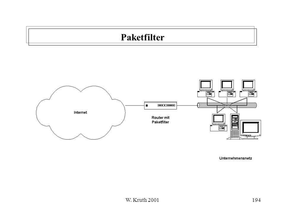 Paketfilter W. Kruth 2001