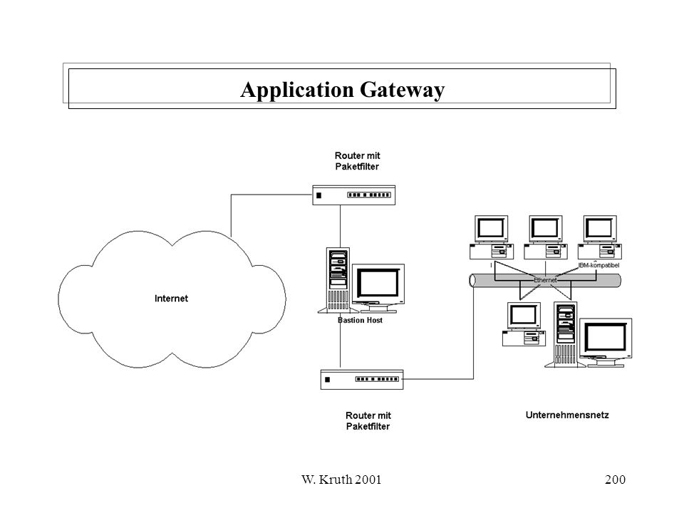 Application Gateway W. Kruth 2001