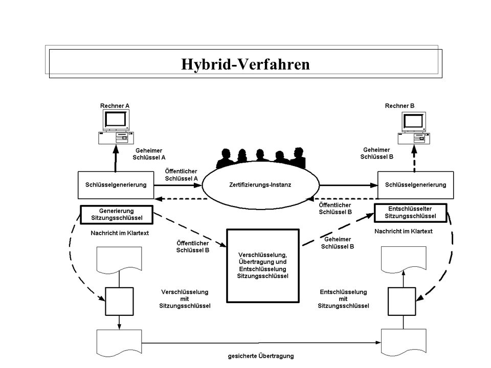 Hybrid-Verfahren W. Kruth 2001