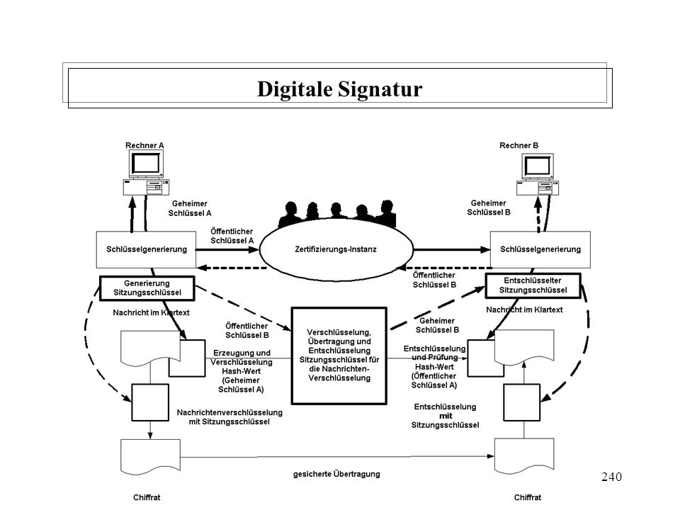 Digitale Signatur W. Kruth 2001