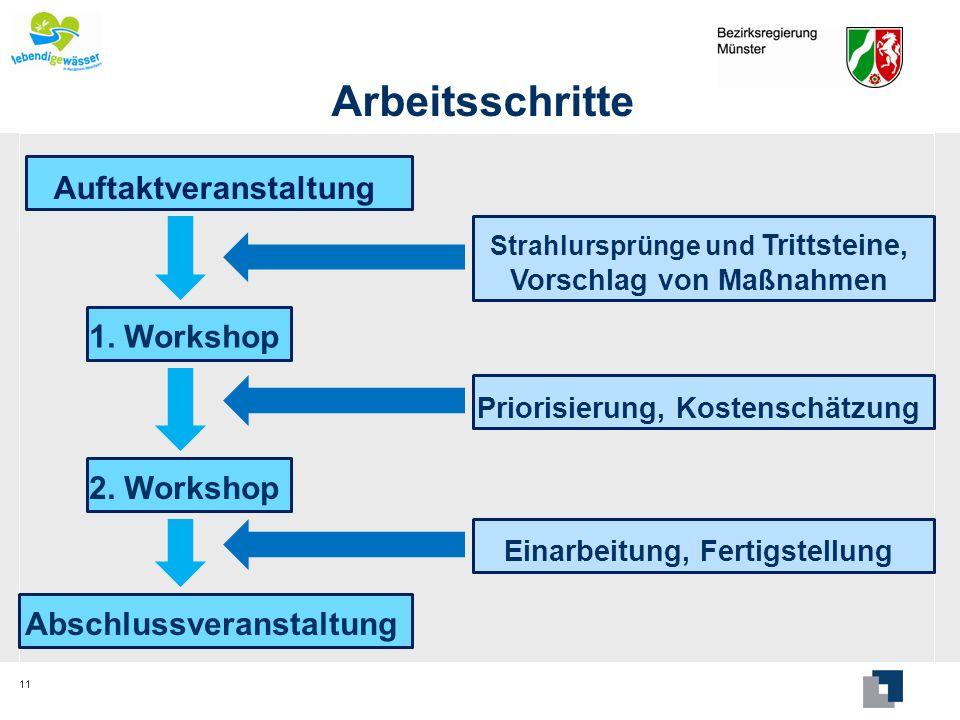 Arbeitsschritte Auftaktveranstaltung 1. Workshop 2. Workshop