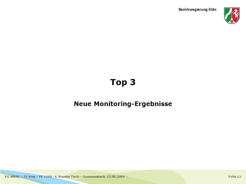 Neue Monitoring-Ergebnisse