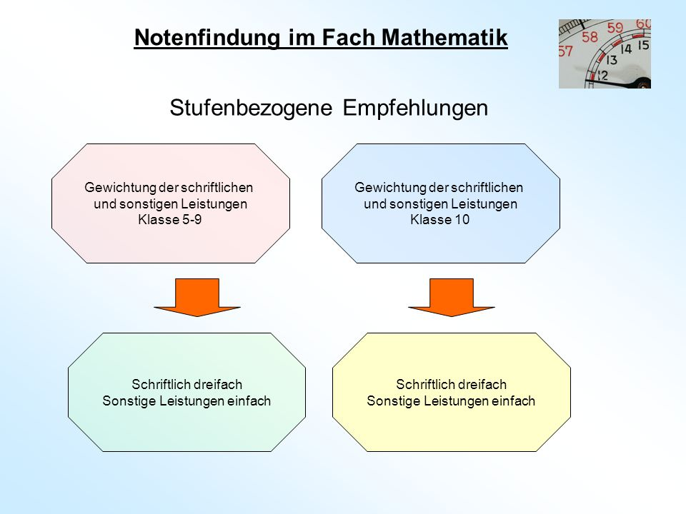 Notenfindung im Fach Mathematik