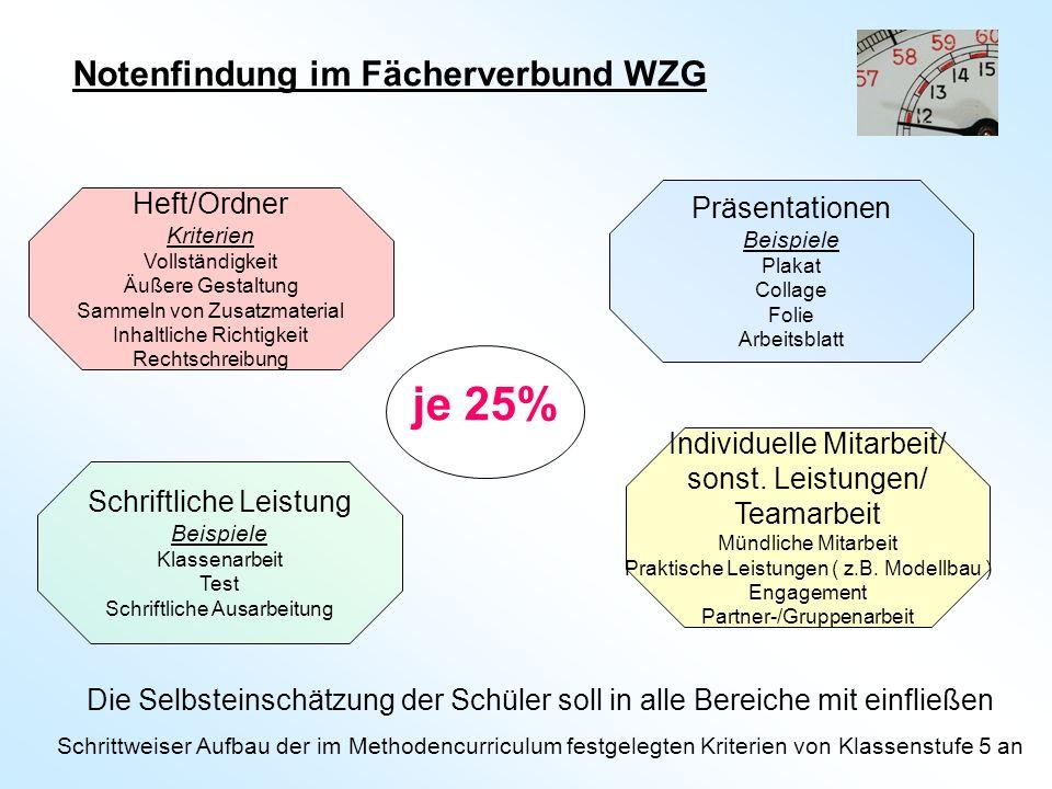 je 25% Notenfindung im Fächerverbund WZG Heft/Ordner Präsentationen
