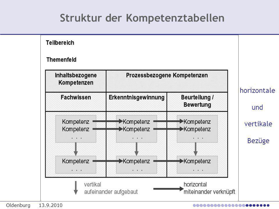 Struktur der Kompetenztabellen