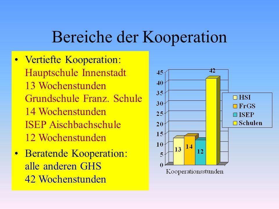 Bereiche der Kooperation