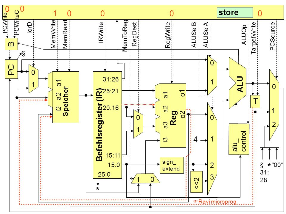 * * 1 store B PC ALU Speicher T Befehlsregister (IR) Reg 4 1 1