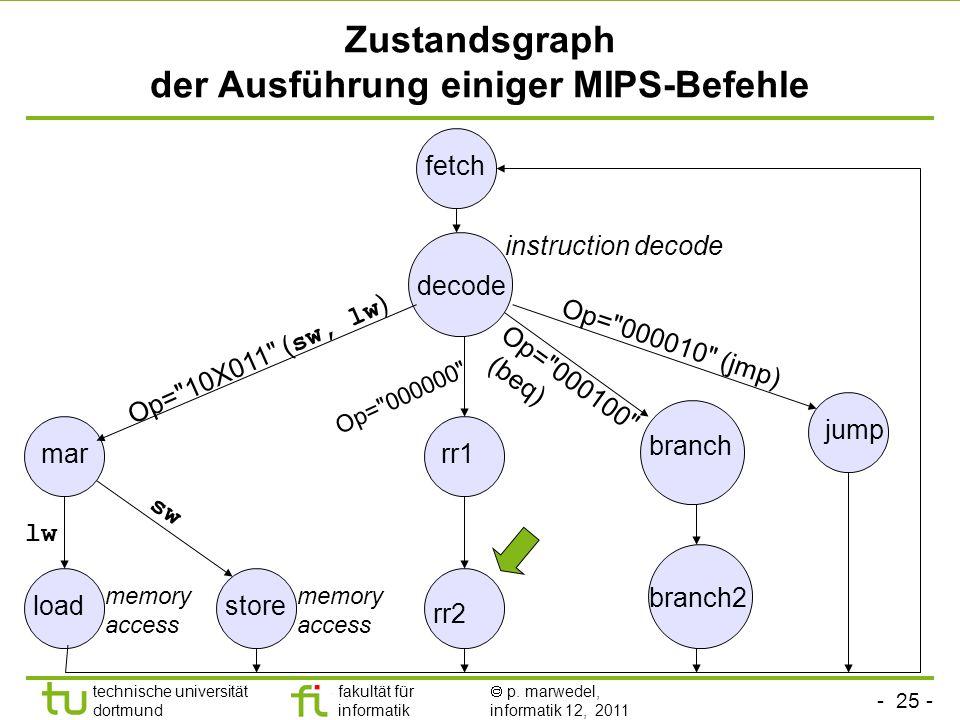 Zustandsgraph der Ausführung einiger MIPS-Befehle