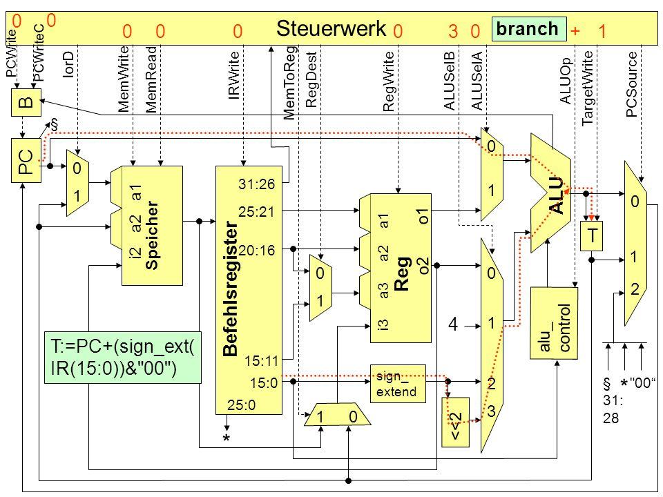 Steuerwerk * * 1 + 3 branch B PC ALU Speicher T Befehlsregister Reg 4