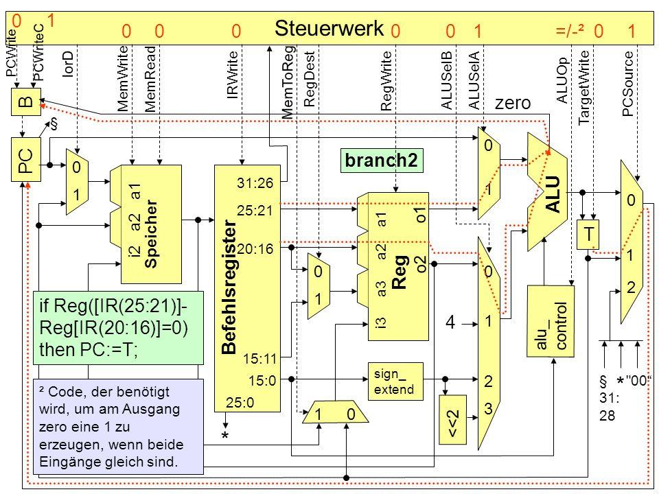 Steuerwerk * * 1 =/-² B zero PC branch2 ALU Speicher T Befehlsregister