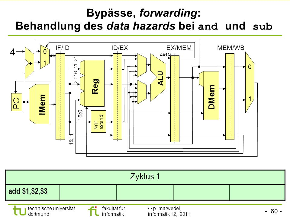 Bypässe, forwarding: Behandlung des data hazards bei and und sub