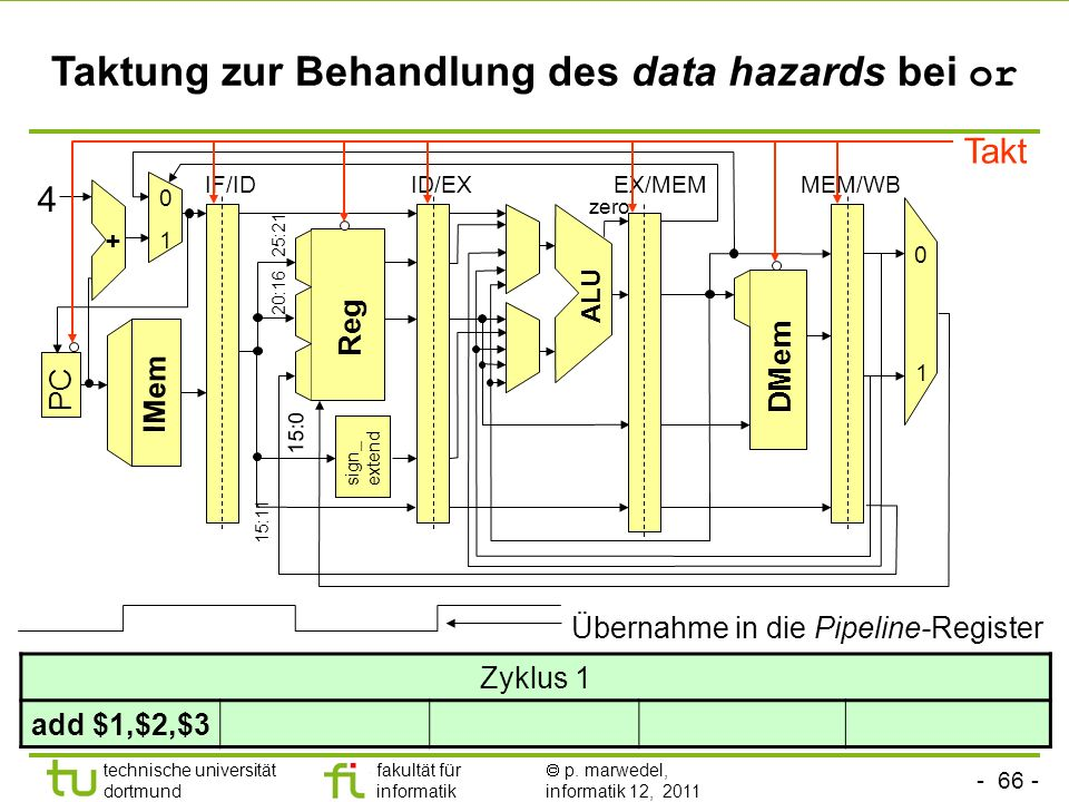 Taktung zur Behandlung des data hazards bei or