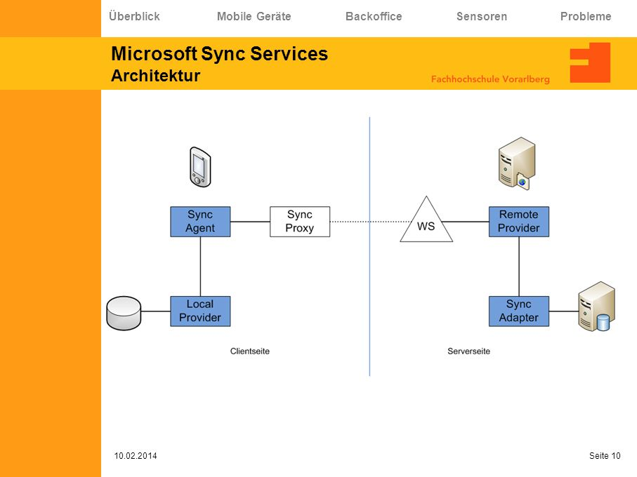 Microsoft Sync Services Architektur