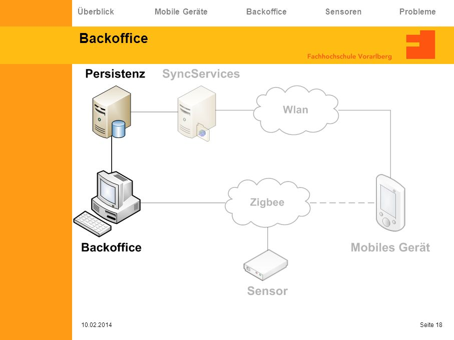 Backoffice Überblick Mobile Geräte Backoffice Sensoren Probleme