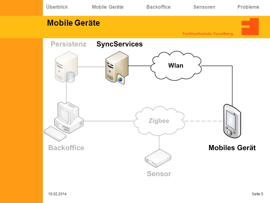 Mobile Geräte Überblick Mobile Geräte Backoffice Sensoren Probleme