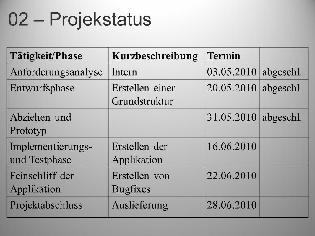 02 – Projekstatus Tätigkeit/Phase Kurzbeschreibung Termin