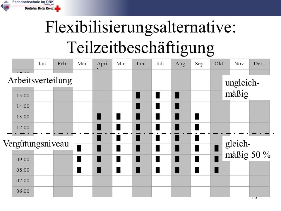 Flexibilisierungsalternative: Teilzeitbeschäftigung
