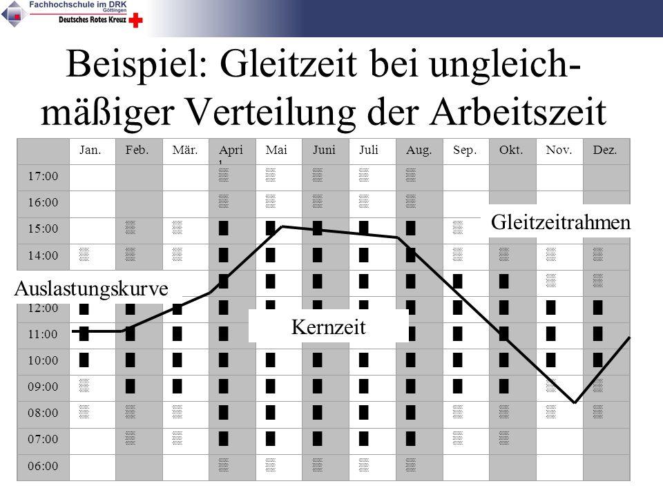 Beispiel: Gleitzeit bei ungleich-mäßiger Verteilung der Arbeitszeit