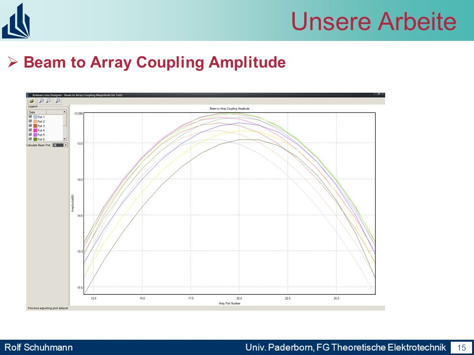 Unsere Arbeite Beam to Array Coupling Amplitude