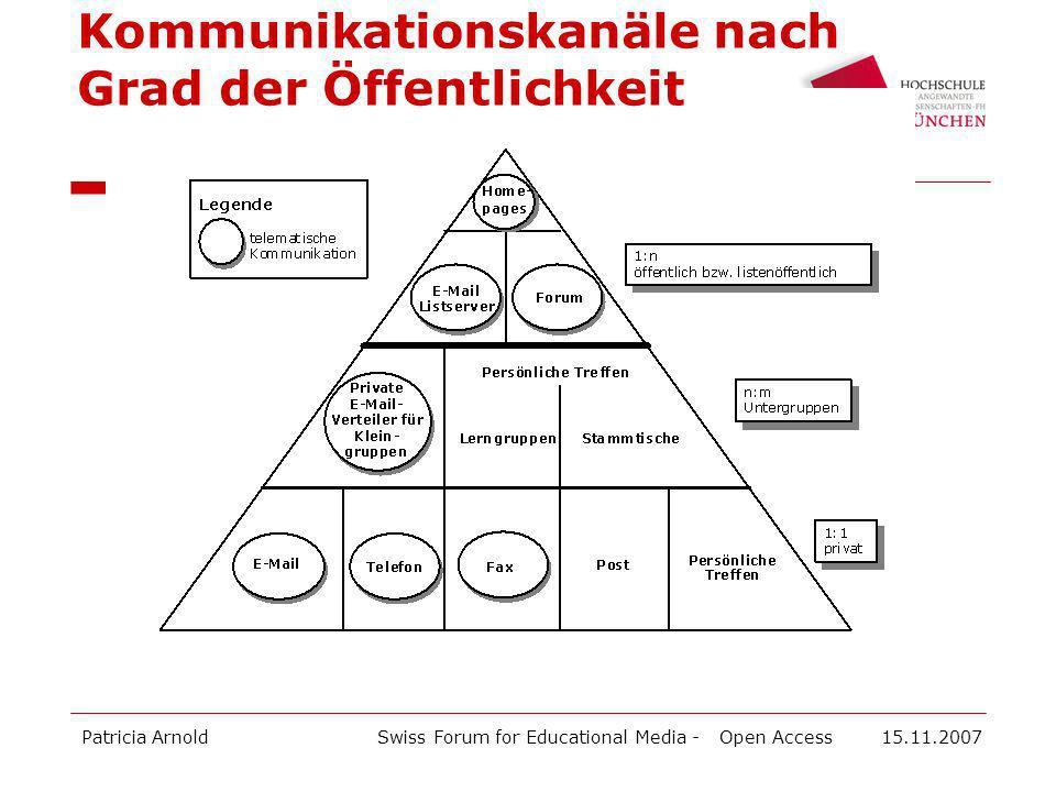 Kommunikationskanäle nach Grad der Öffentlichkeit