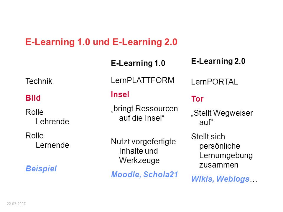 E-Learning 1.0 und E-Learning 2.0