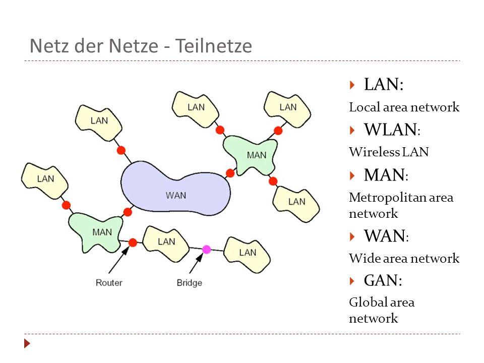 Netz der Netze - Teilnetze