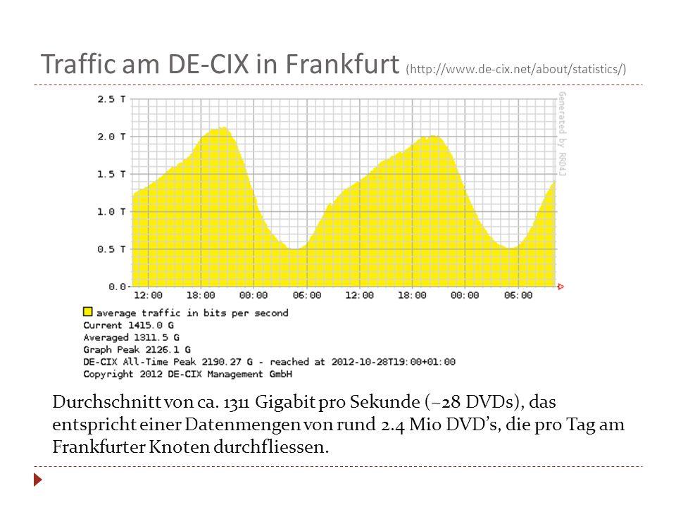 Traffic am DE-CIX in Frankfurt (http://www. de-cix