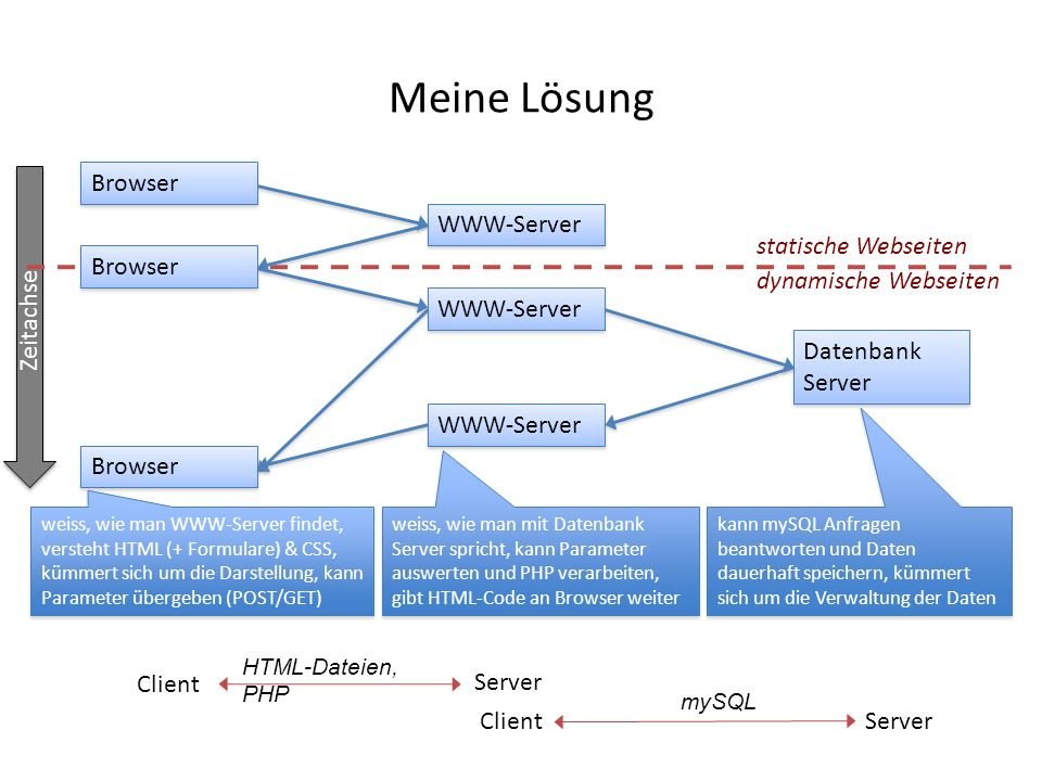 Meine Lösung Browser WWW-Server Zeitachse statische Webseiten Browser