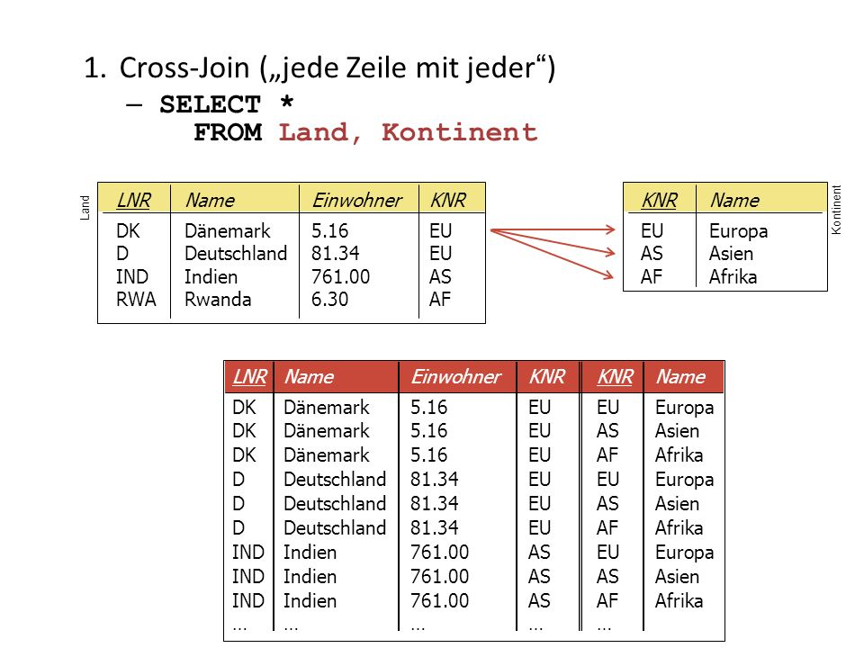 "Cross-Join (""jede Zeile mit jeder )"