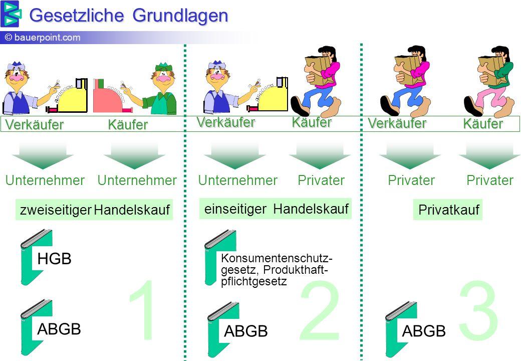 1 2 3 Gesetzliche Grundlagen HGB ABGB ABGB ABGB Verkäufer Käufer