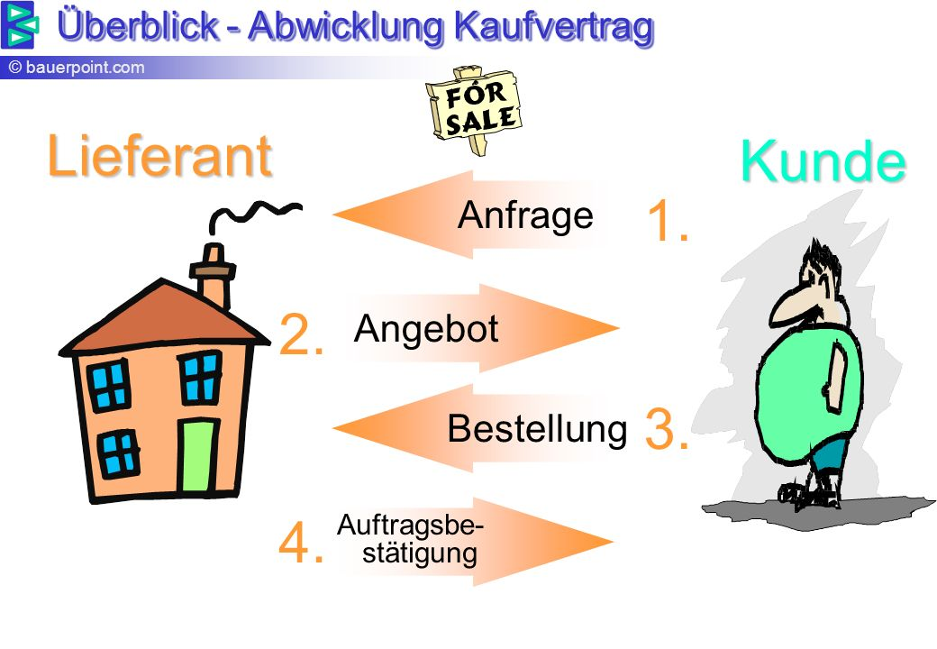 Lieferant Kunde 1. 3. 2. 4. Überblick - Abwicklung Kaufvertrag Anfrage