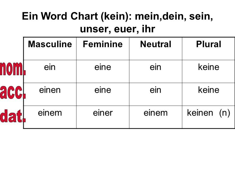 Ein Word Chart (kein): mein,dein, sein, unser, euer, ihr