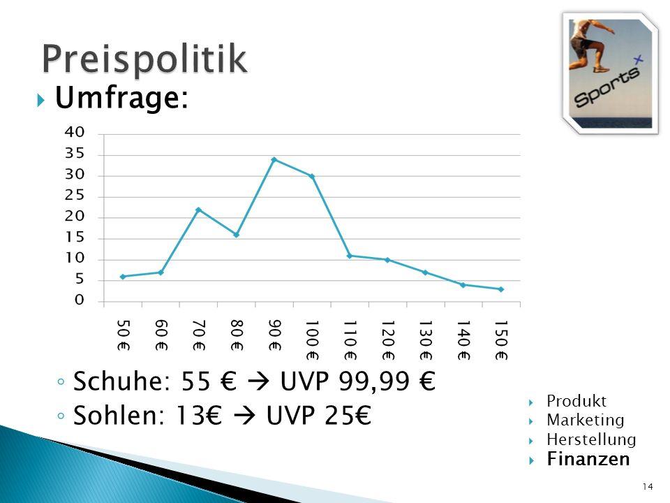 Preispolitik Umfrage: Schuhe: 55 €  UVP 99,99 € Sohlen: 13€  UVP 25€