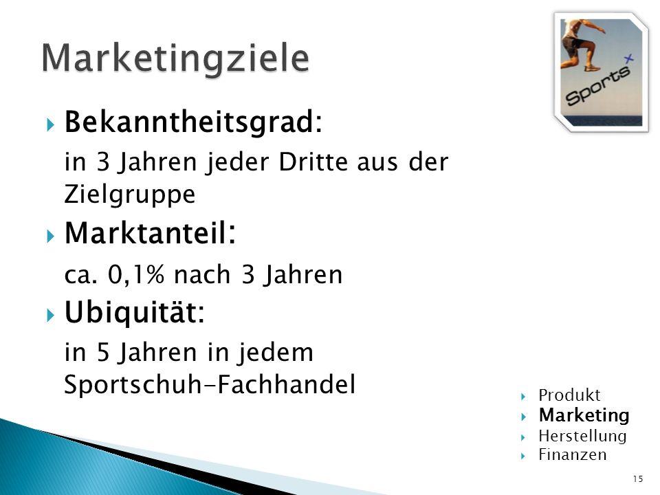 Marketingziele Bekanntheitsgrad: