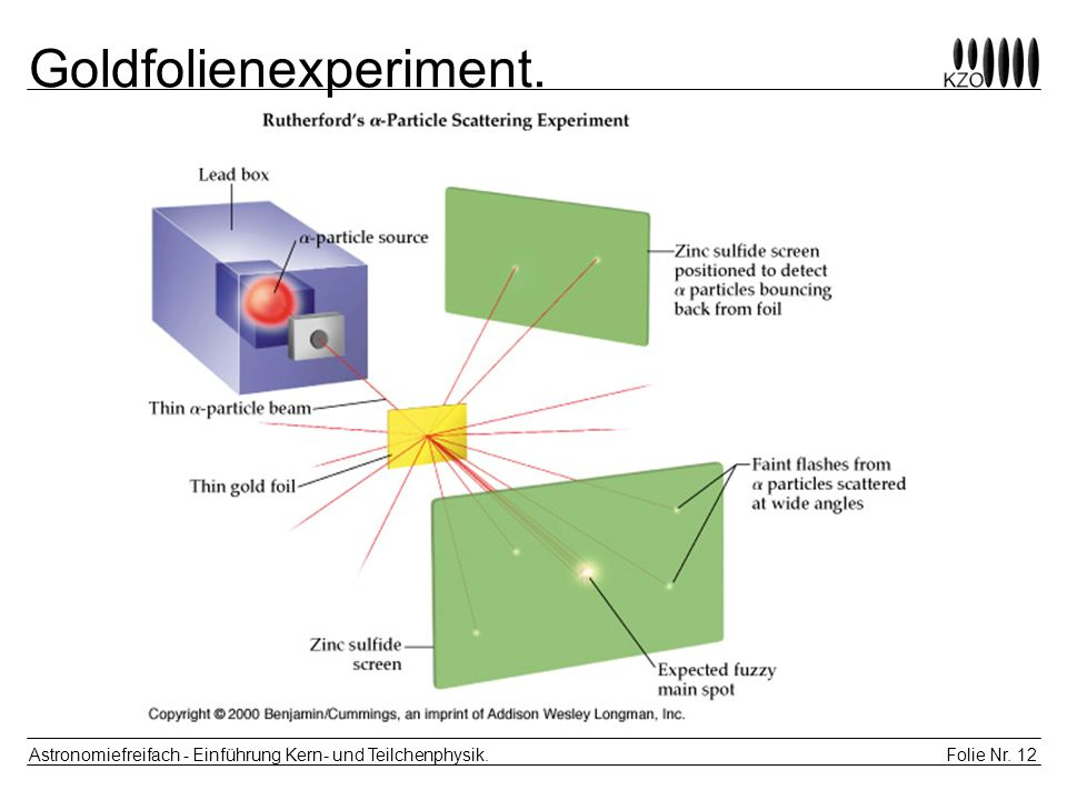 Goldfolienexperiment.