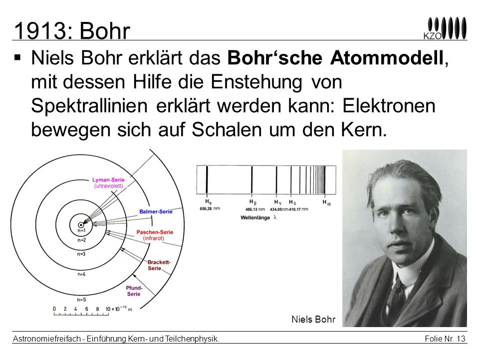 1913: Bohr