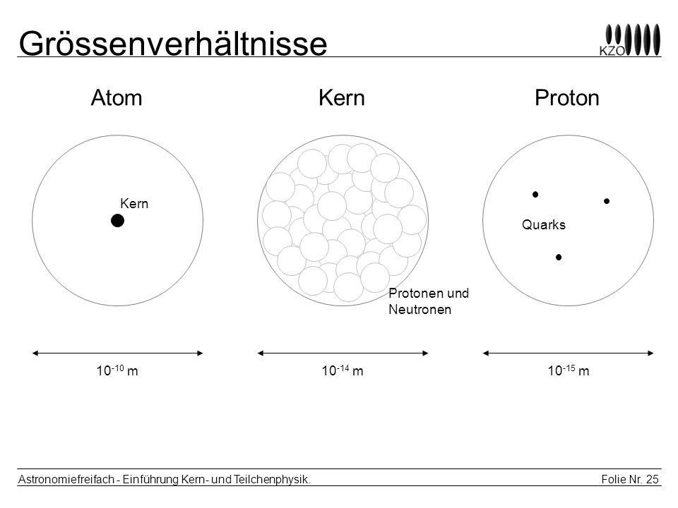 Grössenverhältnisse Atom Kern Proton Kern Quarks Protonen und